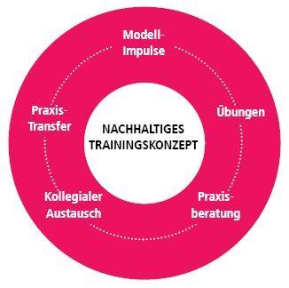 Führung kompakt (Seminar | Grünstadt)