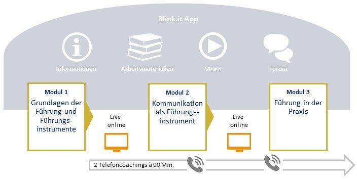 Neu in Führung – Modul III (Seminar   Dortmund)